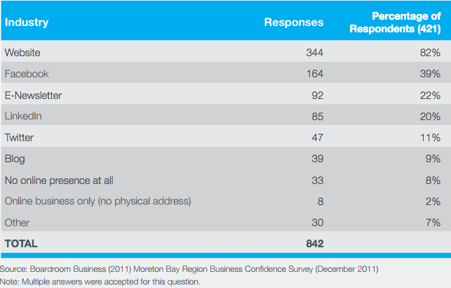 Online marketing, websites and social media survey results - Moreton Bay region businesses