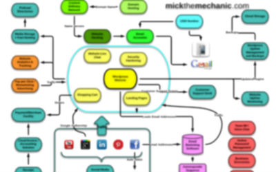 business training mindmap